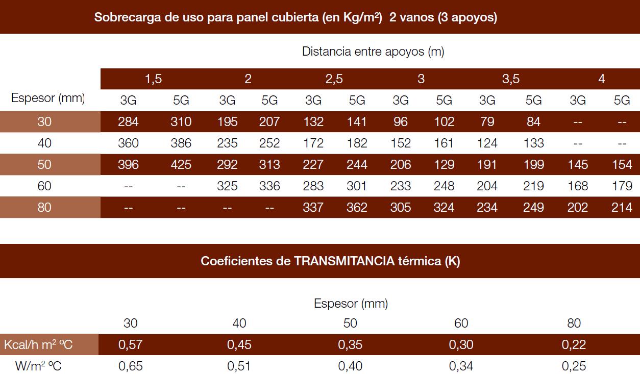 PANEL SÁNDWICH CUBIERTA 5 GRECAS 1000 CARACTERÍSTICAS ESPECIFICACIONES TECNICAS