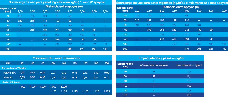 panel sandwich frigorifico isoterm caracteristicas especificaciones