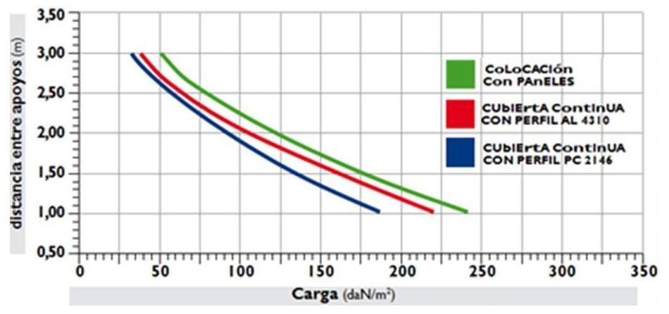 poligon resistencia carga rotura